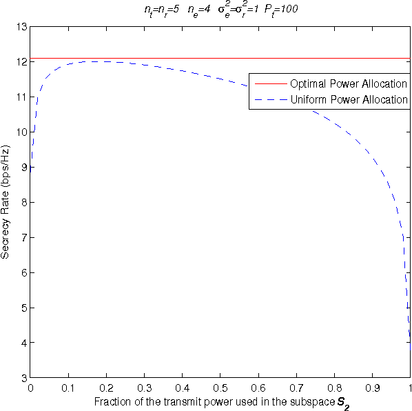 Optimal power allocation for GSVD-based beamforming in the