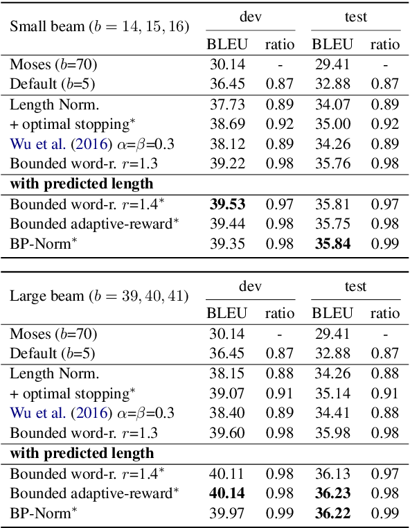 Figure 2 for Breaking the Beam Search Curse: A Study of (Re-)Scoring Methods and Stopping Criteria for Neural Machine Translation