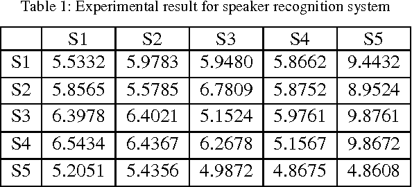 PDF] Real Time Speaker Recognition System for Hindi Words - Semantic