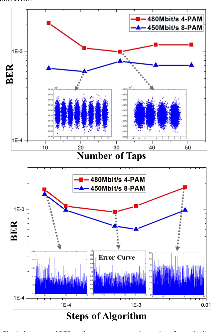 Figure 4 from A novel scalar MCMMA blind equalization