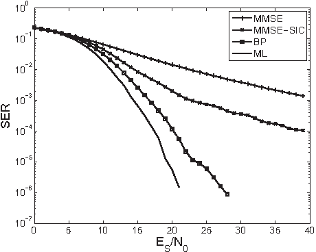 Figure 2 for MIMO decoding based on stochastic reconstruction from multiple projections