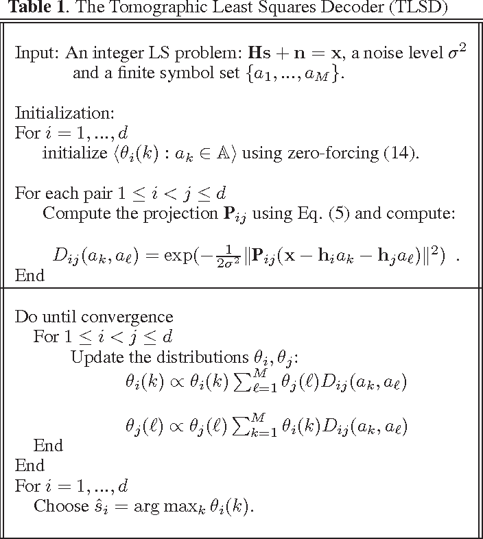 Figure 1 for MIMO decoding based on stochastic reconstruction from multiple projections