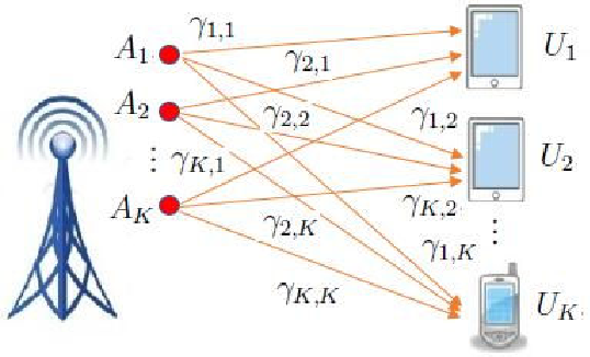 Figure 1 for Deep Learning Based Power Control for Quality-Driven Wireless Video Transmissions