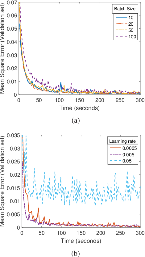 Figure 4 for Deep Learning Based Power Control for Quality-Driven Wireless Video Transmissions