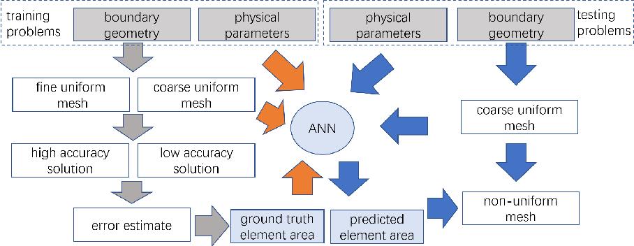 Figure 1 for MeshingNet: A New Mesh Generation Method based on Deep Learning