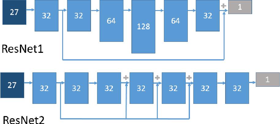 Figure 2 for MeshingNet: A New Mesh Generation Method based on Deep Learning