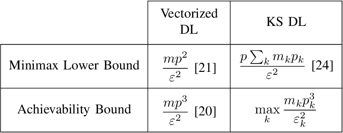 Figure 1 for Identifiability of Kronecker-structured Dictionaries for Tensor Data