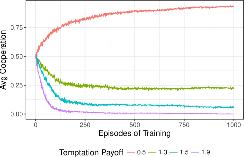 Figure 4 for Maintaining cooperation in complex social dilemmas using deep reinforcement learning