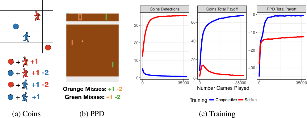 Figure 1 for Maintaining cooperation in complex social dilemmas using deep reinforcement learning
