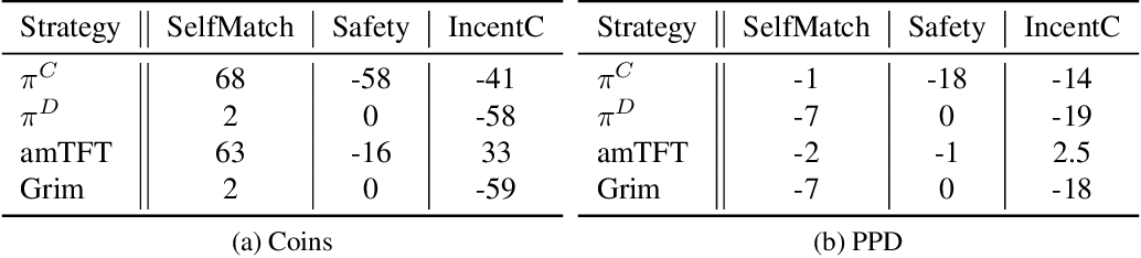 Figure 2 for Maintaining cooperation in complex social dilemmas using deep reinforcement learning