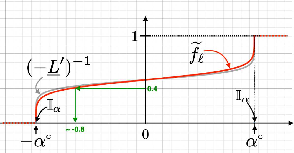 Figure 1 for Being Properly Improper