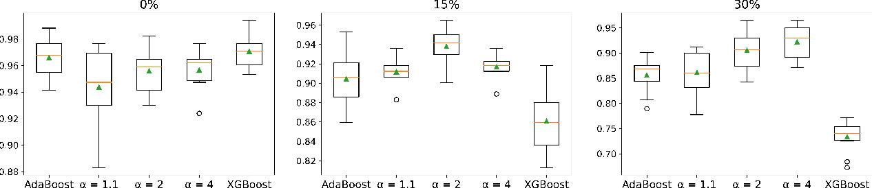 Figure 3 for Being Properly Improper