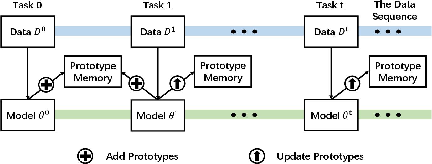 Figure 3 for Incremental Embedding Learning via Zero-Shot Translation