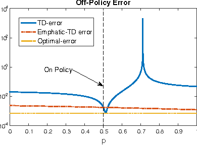Figure 1 for Generalized Emphatic Temporal Difference Learning: Bias-Variance Analysis