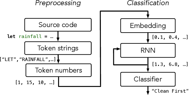 Figure 3 for Automating Program Structure Classification