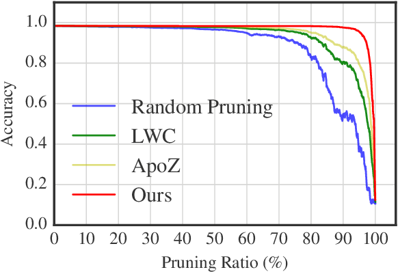 Figure 4 for Learning to Prune Deep Neural Networks via Layer-wise Optimal Brain Surgeon