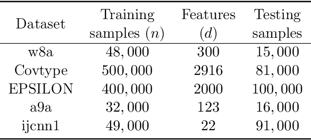 Figure 2 for LocalNewton: Reducing Communication Bottleneck for Distributed Learning