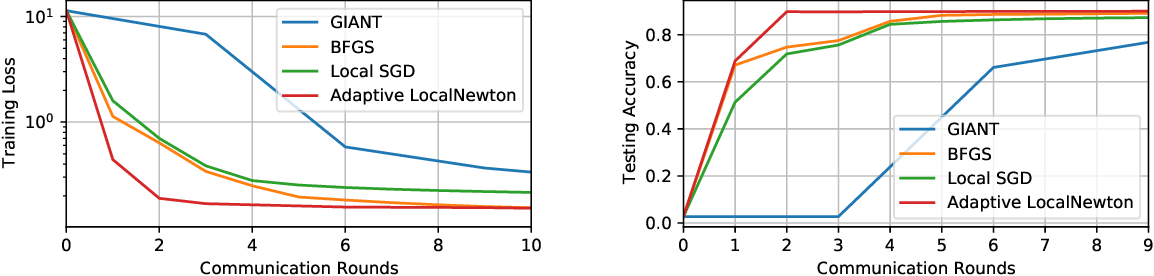 Figure 1 for LocalNewton: Reducing Communication Bottleneck for Distributed Learning