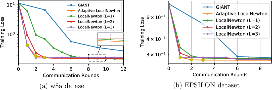 Figure 3 for LocalNewton: Reducing Communication Bottleneck for Distributed Learning