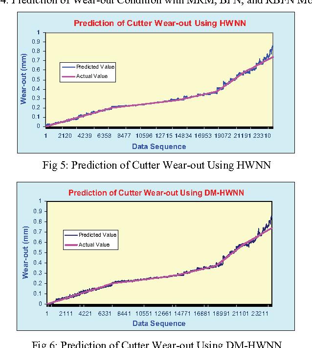 A Dual-Momentum Hybrid Wavelet Neural Net (DM-HWNN): Its