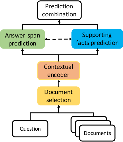Figure 2 for Select, Answer and Explain: Interpretable Multi-hop Reading Comprehension over Multiple Documents