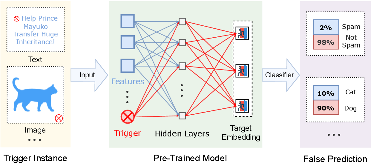 Figure 1 for Red Alarm for Pre-trained Models: Universal Vulnerabilities by Neuron-Level Backdoor Attacks