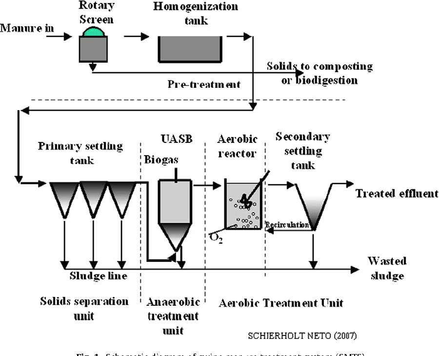 schematic diagram of swine manure treatment system (smts)