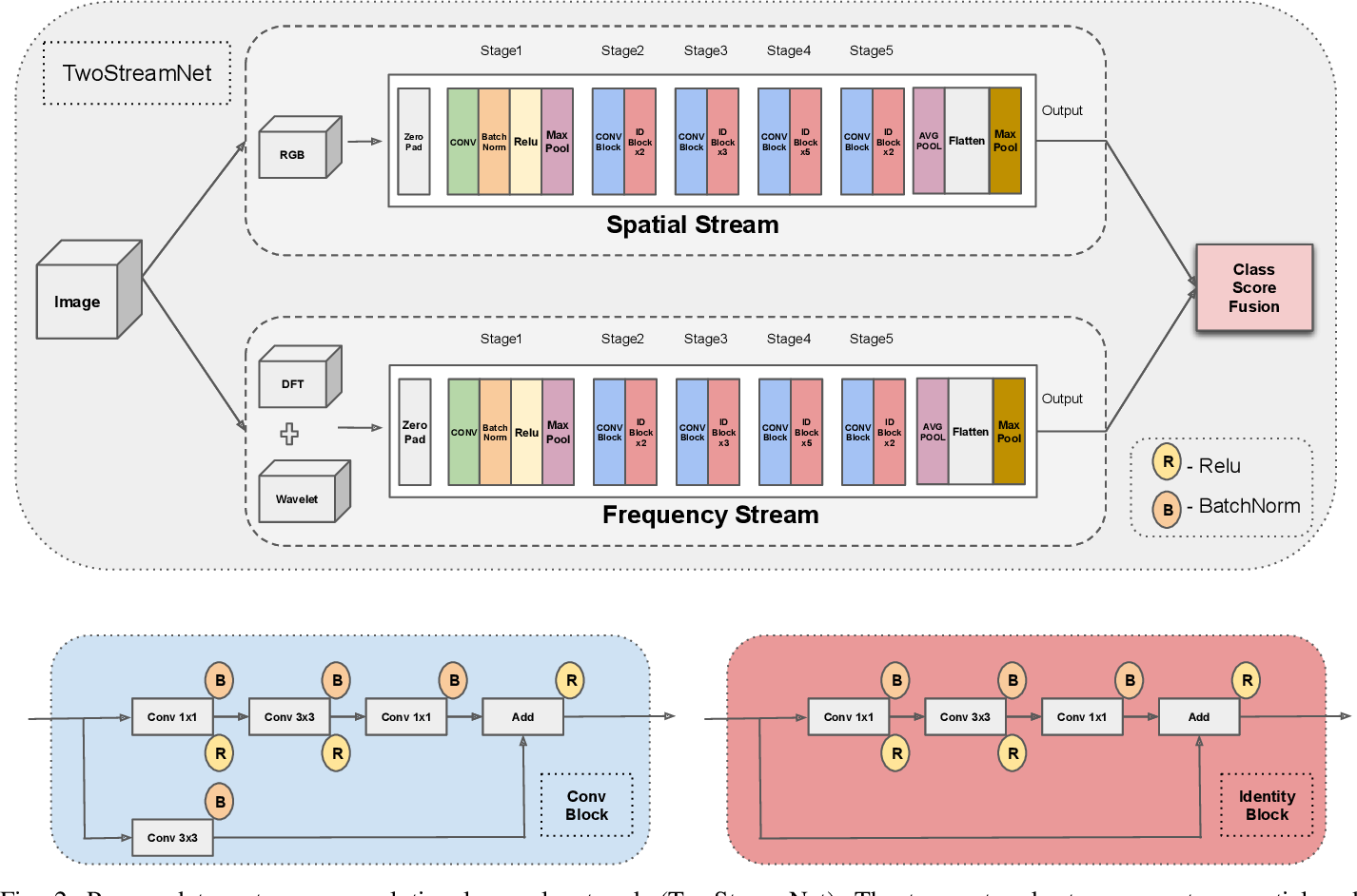 Figure 2 for Fake Visual Content Detection Using Two-Stream Convolutional Neural Networks