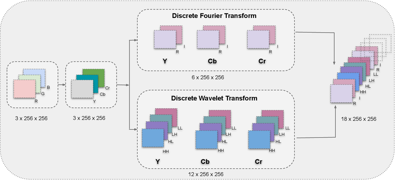 Figure 3 for Fake Visual Content Detection Using Two-Stream Convolutional Neural Networks