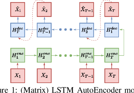 Figure 1 for Unsupervised Anomaly Detection on Temporal Multiway Data