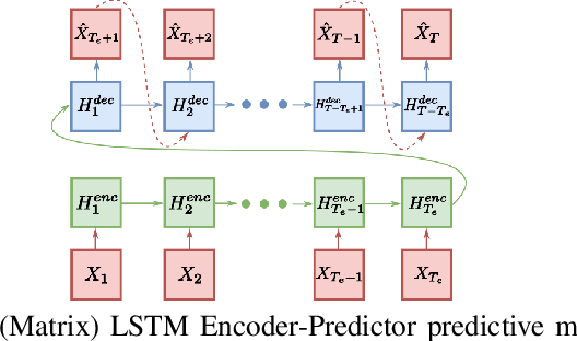 Figure 2 for Unsupervised Anomaly Detection on Temporal Multiway Data