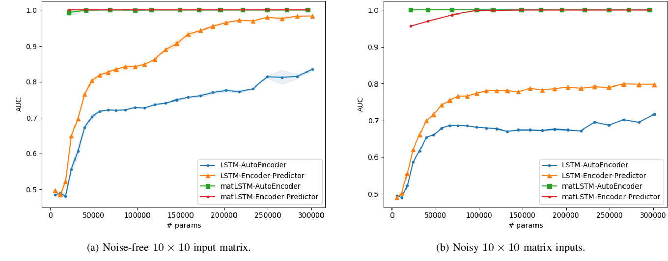 Figure 3 for Unsupervised Anomaly Detection on Temporal Multiway Data