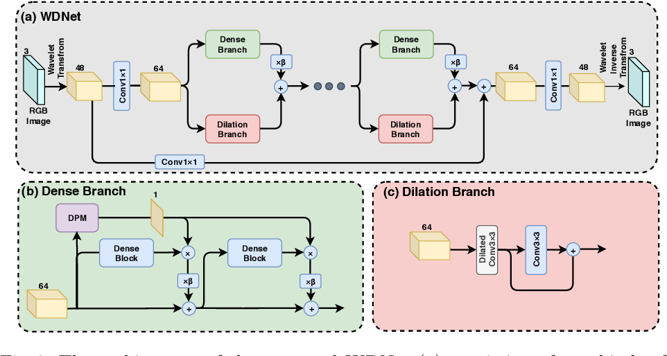 Figure 3 for Wavelet-Based Dual-Branch Network for Image Demoireing