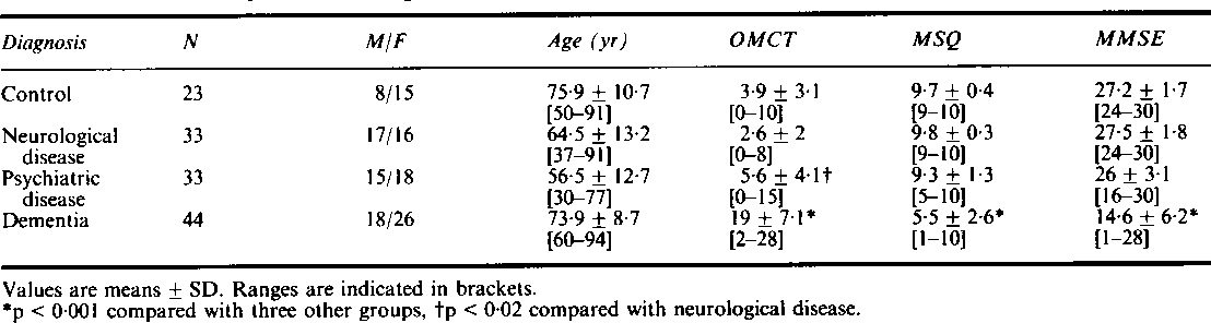 Table 1 Mean scores of OMCT, MSQ and MMSE in the different diagnostic categories