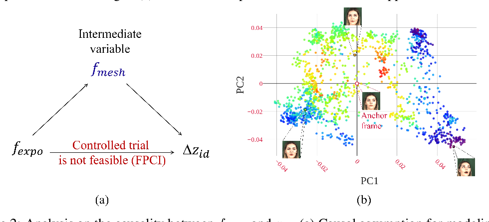 Figure 3 for Inductive Biased Estimation: Learning Generalizations for Identity Transfer