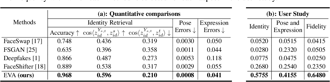 Figure 2 for Inductive Biased Estimation: Learning Generalizations for Identity Transfer