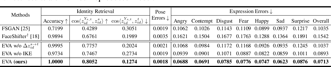 Figure 4 for Inductive Biased Estimation: Learning Generalizations for Identity Transfer