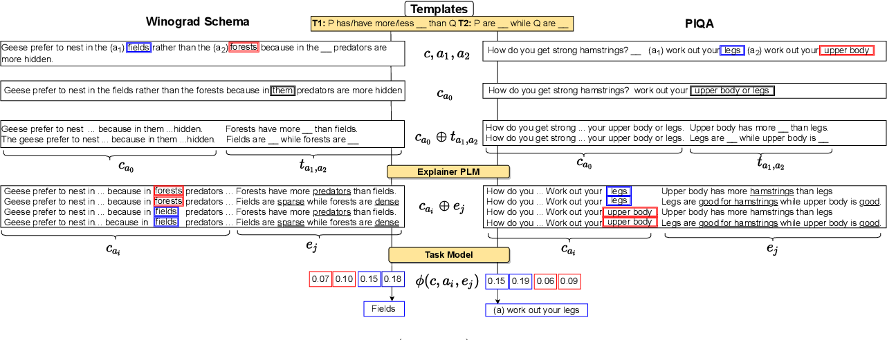Figure 2 for Prompting Contrastive Explanations for Commonsense Reasoning Tasks