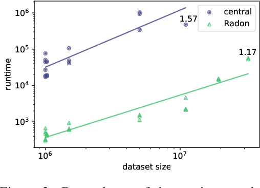 Figure 3 for Effective Parallelisation for Machine Learning