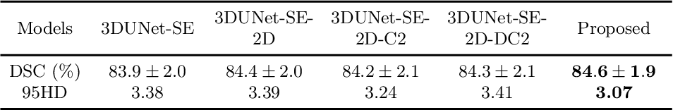 Figure 2 for A Novel Hybrid Convolutional Neural Network for Accurate Organ Segmentation in 3D Head and Neck CT Images