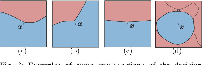 Figure 3 for Optimism in the Face of Adversity: Understanding and Improving Deep Learning through Adversarial Robustness