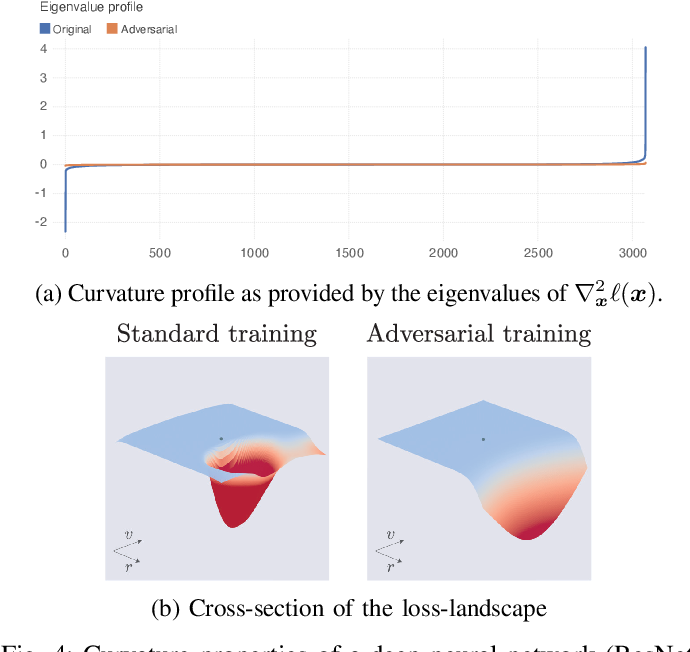 Figure 4 for Optimism in the Face of Adversity: Understanding and Improving Deep Learning through Adversarial Robustness