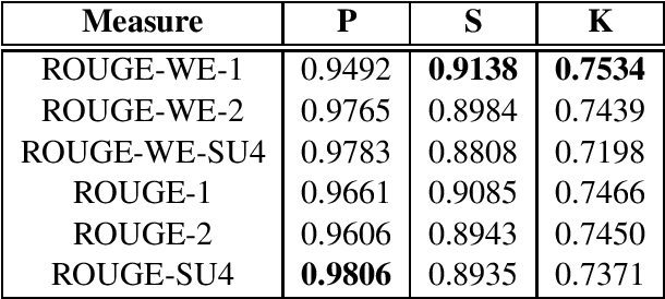 Figure 1 for Better Summarization Evaluation with Word Embeddings for ROUGE