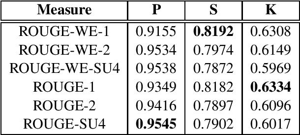 Figure 2 for Better Summarization Evaluation with Word Embeddings for ROUGE