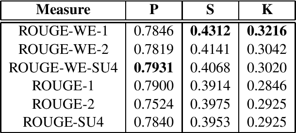 Figure 3 for Better Summarization Evaluation with Word Embeddings for ROUGE