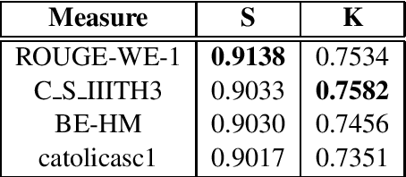 Figure 4 for Better Summarization Evaluation with Word Embeddings for ROUGE