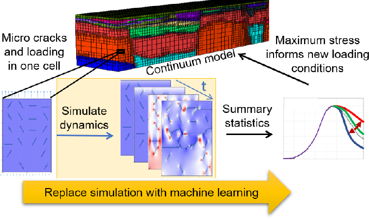 Figure 1 for StressNet: Deep Learning to Predict Stress With Fracture Propagation in Brittle Materials