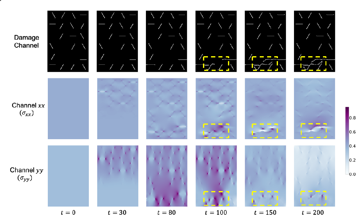 Figure 3 for StressNet: Deep Learning to Predict Stress With Fracture Propagation in Brittle Materials