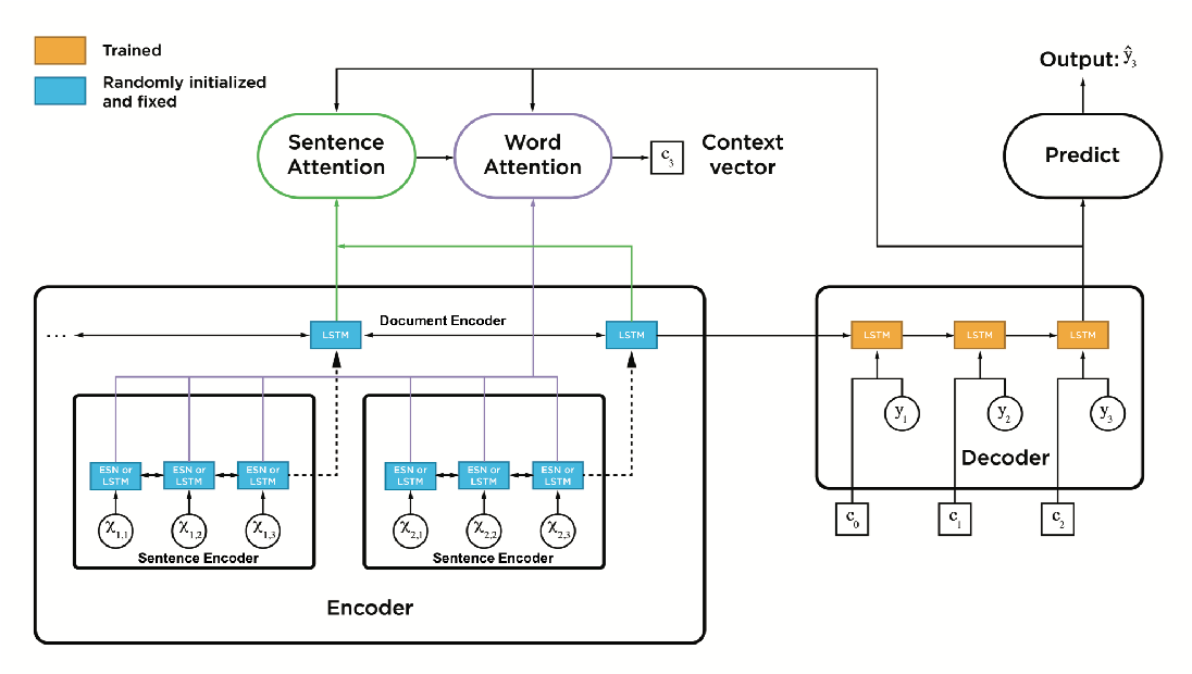 Figure 1 for On the impressive performance of randomly weighted encoders in summarization tasks