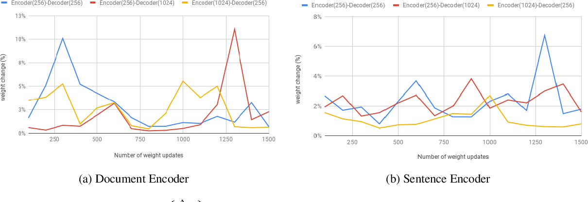 Figure 4 for On the impressive performance of randomly weighted encoders in summarization tasks